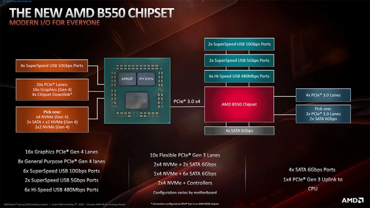與X570晶片組不一樣的是,B550晶片組和處理器之間的4條PCIe通道仍是PCIe 3.0規格。