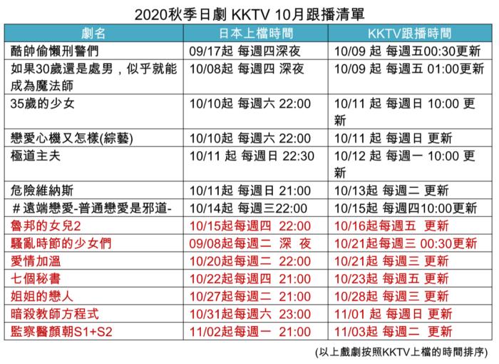 2020秋季日劇 KKTV 10月跟播清單