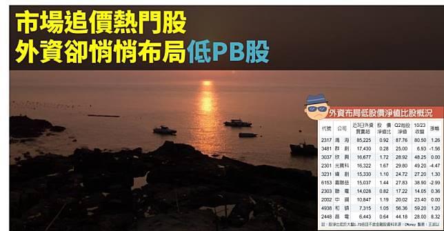 【籌碼K晨報】外資對台股連8買!市場追價熱門股,外資卻悄悄布局低PB股