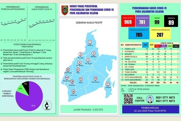 Tambah 21 Orang, Positif COVID-19 Kalimantan Selatan Tembus 969 Pasien