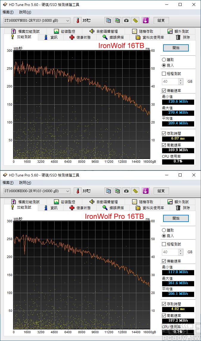 ▲ HD Tune Pro 全區寫入表現,循序部分以 IronWolf 16TB 略快,存取時間以 IronWolf Pro 16TB 為佳,且雙方均有寫入快取設計,IronWolf 16TB 寫入時間為 6ms 等級,IronWolf Pro 16TB 則低於 5ms。
