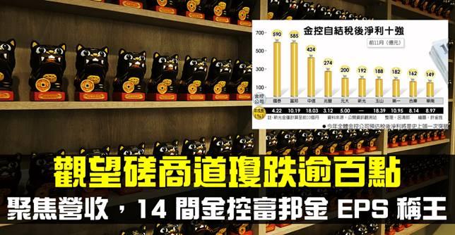 【籌碼K晨報】道瓊跌逾百點,VIX 飆逾15%,台股聚焦營收,金控稅後淨利 10 強出爐,國泰金…