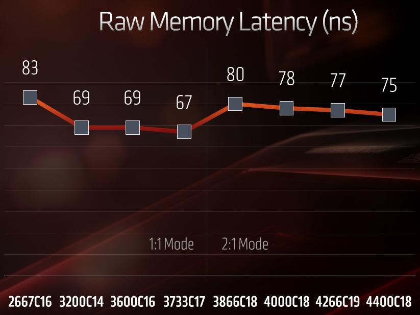 ▲ 當 DDR4 記憶體等效時脈達 DDR4-3866 以上,Infinity Fabric 運作時脈將只有記憶體等效時脈一半,雖然因此獲得更高的記憶體頻率,但整體效能不見得線性成長。
