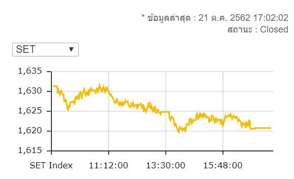 หุ้นไทยปิดร่วง 10.65 จุดมูลค่าซื้อขาย 4 หมื่นล้านบาท