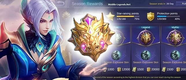 Daftar Urutan Rank Mobile Legends Terlengkap 2019 | Mythic Season 14 Berubah Total!