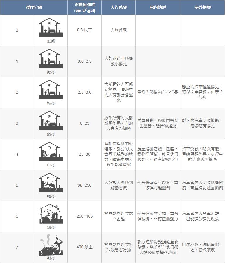 我國交通部中央氣象局地震震度分級對照表。
