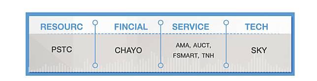 รายชื่อหุ้นภายใต้โครงการจัดทำบทวิเคราะห์สำหรับผู้ลงทุน แบ่งตามหมวดธุรกิจ mai 7 หลักทรัพย์