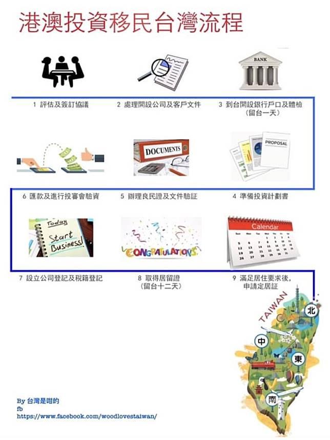 投資移民的流程。(被訪者提供)