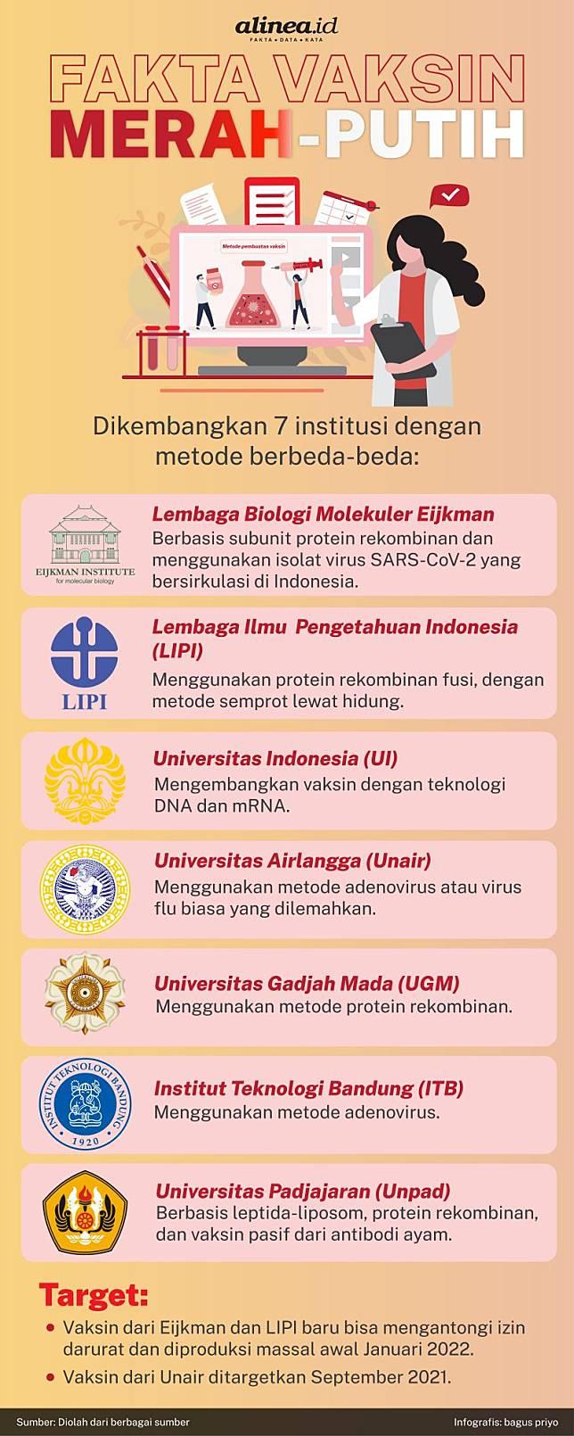 Infografik Fakta Vaksin Merah Putih. Alinea.id/Bagus Priyo.