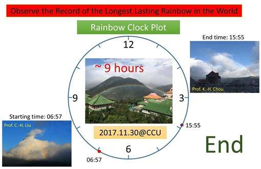 observe the record of the longest rainbow in the world