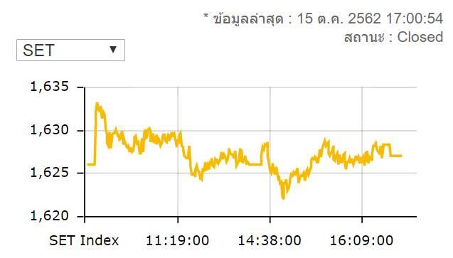 หุ้นไทยปิดบวก 1.01 จุดมูลค่าซื้อขาย 5.1 ล้านบาท
