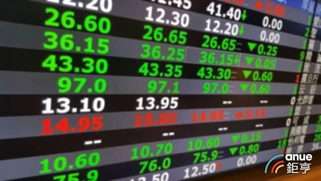 〈台股盤中〉美股2天崩1900點 大盤開跌百點 三王救駕收斂跌勢