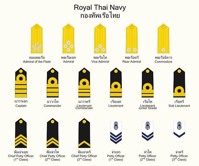 คำศัพท์ภาษาอังกฤษ ยศต่างๆ ทหารบก ทหารเรือ ทหารอากาศ และตำรวจ