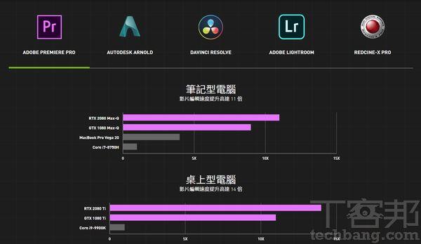 在NVIDIA Studio的官網介紹中,可見Quadro RTX及GeForce RTX GPU在各影音繪圖軟體的效能表現上,較競爭對手來得優勢。