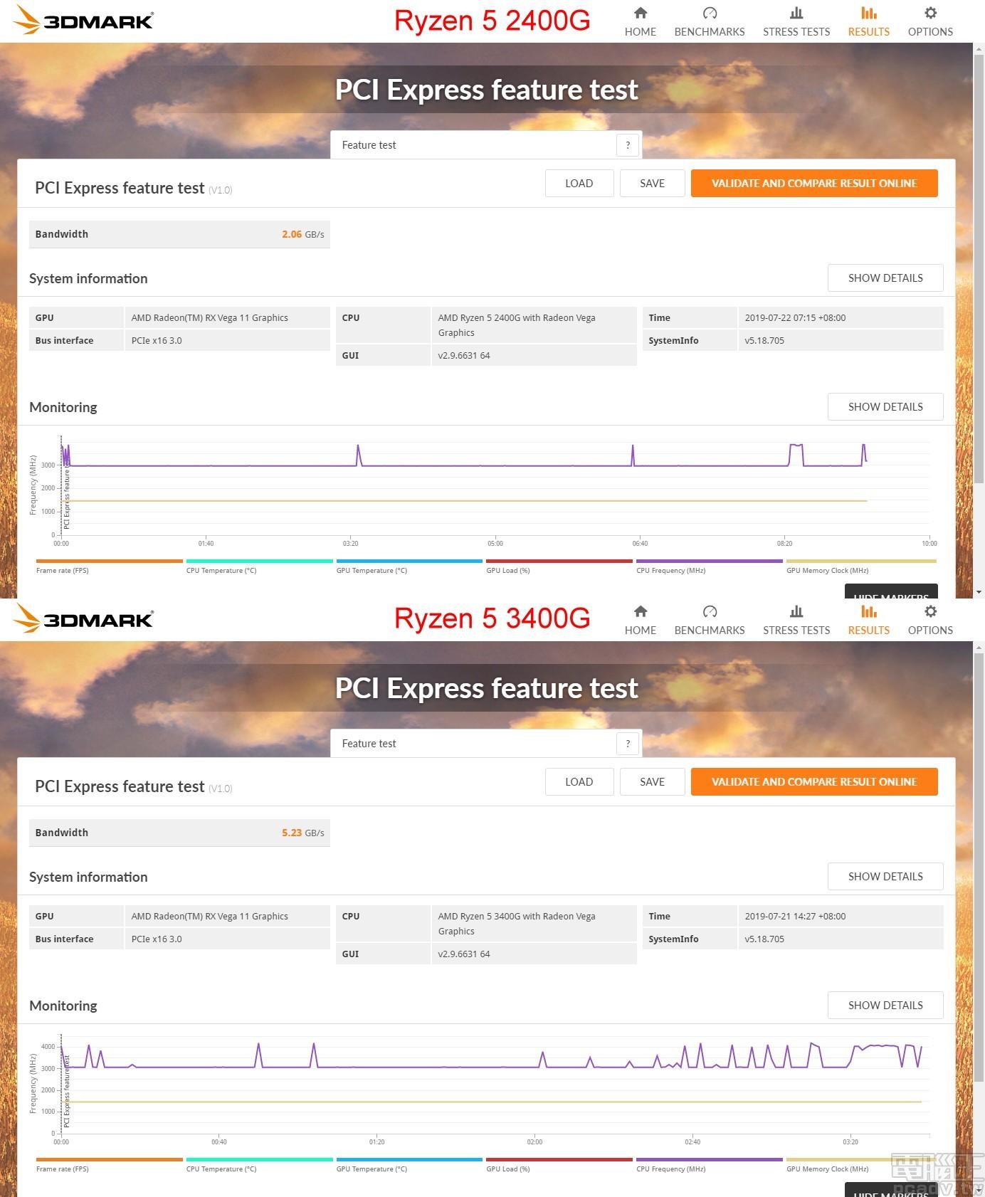 ▲ 透過 3DMark PCI Express feature test,測得 Ryzen 5 2400G 內部 Radeon Vega 11 頻寬為 2.06GB/s,Ryzen 5 3400G 內部 Radeon Vega 11 頻寬則為 5.23GB/s。(點圖放大)
