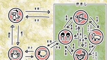 日本超快速一覽「星座關係圖」大爆紅 水瓶座果然是站在食物鏈頂端的星座...