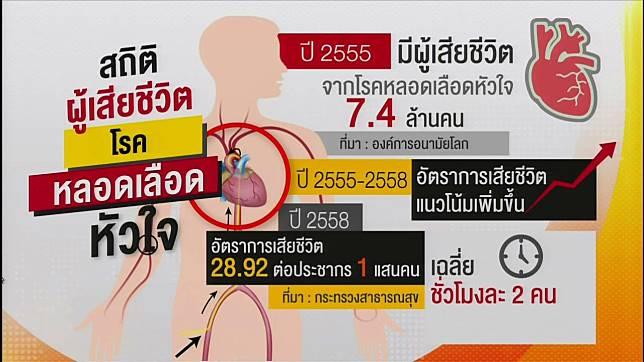 โรคหลอดเลือดหัวใจ' คร่าชีวิตคนไทย2คน/ชม. | [invalid] | LINE TODAY