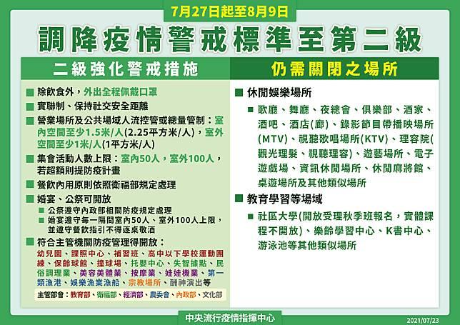 7/27~8/9全國調降為2級警戒 懶人包一次看 @YA !野旅行-吃喝玩樂全都錄