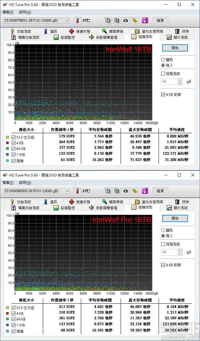▲ 有賴寫入快取機制,IronWolf 16TB 和 IronWolf Pro 16TB 於 512Byte~1MB 傳輸區塊大小均可達 100IOPS 以上。