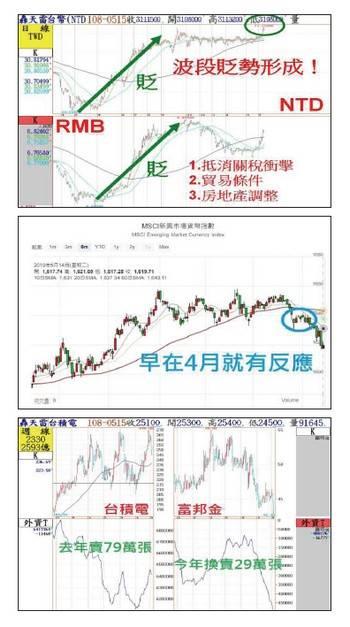 RMB破七 台股災難將至!