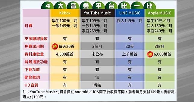 【線上音樂實測7】一張圖看懂四大平台收費高低