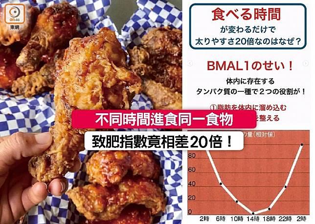 不同時間進食同一款食物,致肥指數竟然會相差20倍,原來跟BMAL1有關,想食西多士、炸雞髀、薯條這些邪惡美食就要睇啱時間了。 (互聯網)
