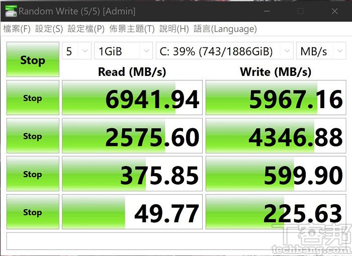 DiskMark 硬碟讀寫測試,即便沒用上 PCIe 4.0 規格,AMD RAID0 所組成的磁碟陣列,依然跑出接近 7,000MB/s 的讀取,以及接近 6,000MB/s 的寫入速度。