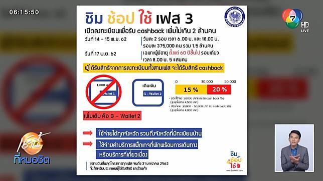 ผู้สูงอายุลงทะเบียน ชิมช้อปใช้ เฟส 3 น้อย - ยอดใช้จ่ายกระเป๋า 2 แผ่ว