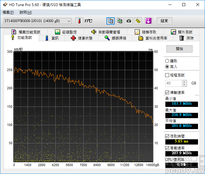 HD Tune Pro 的寫入測試結果,最快為 256.9MB/s,寫入存取時間受到快取影響為 5.65ms