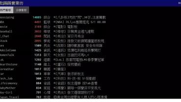 網友開發「PTT網軍作息程式」,輸入PTT ID就可以輔助你判斷是否是網軍(異常鄉民使用者)