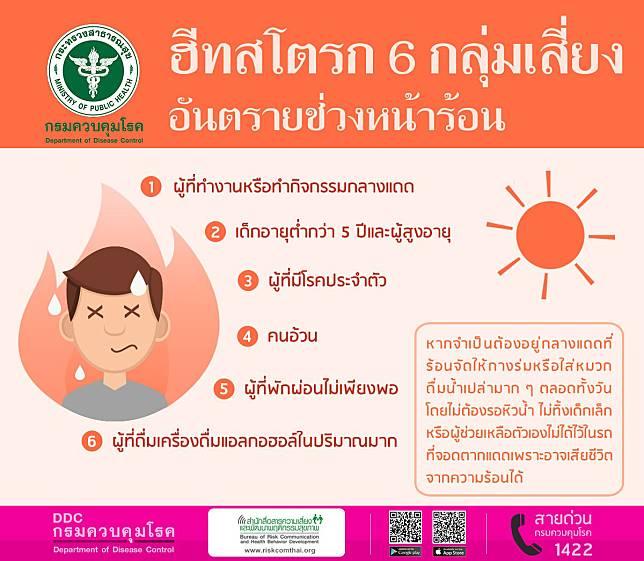 กรมควบคุมโรค เตือน ปชช. อากาศร้อน เสี่ยงป่วยโรคฮีทสโตรก