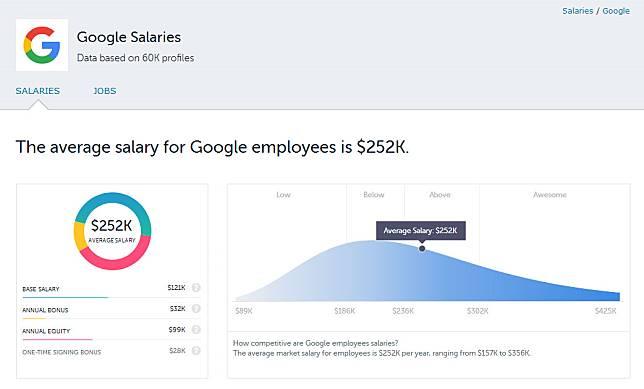 Mengintip Gaji Para Karyawan Google