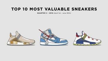 有哪幾雙你入手了?知名球鞋交易平台發布第二季最貴球鞋及市占率最高球鞋 Top 10 榜單