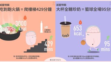 吃下的熱量要運動多久才能消耗?原來吃火鍋要爬400多分鐘的樓梯?