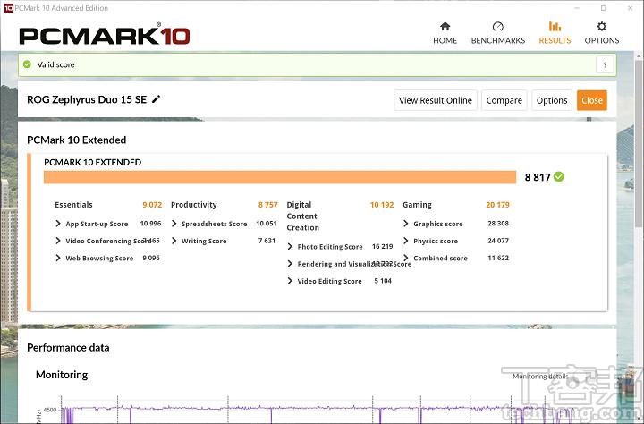 在 PCMark 10 Extended 中,GX551 得到8,817分,這已經是能追上頂級桌機的驚人成績。
