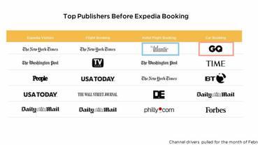 數位行銷 | 搜尋引擎之外,哪個平台最能產生旅遊住宿流量?