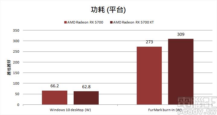 ▲ Radeon RX 5700 和 Radeon RX 5700 XT FurMark 燒機平台耗電量分別為 273W 和 309W。