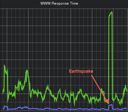 2011 年發生在美國維吉尼亞州的 5.8 規模地震,SeatGeek 售票網站觀察到反應時間變慢的跡象。