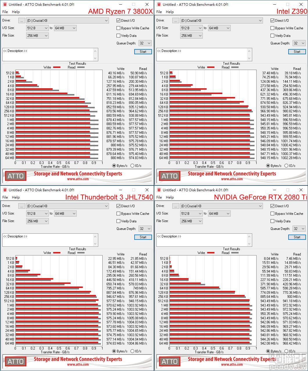 Crucial X8 於 ATTO Disk Benchmark 傳輸頻寬表現,Intel 平台表現較好,並以 Thunderbolt 3 最佳。(點圖放大)