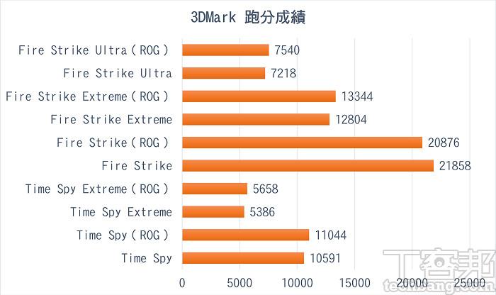 3DMark 測試中 DX12 的 Time Spy 還是有點壓力,但破萬分不成問題,DX11 的 Fire Strike 則游刃有餘。