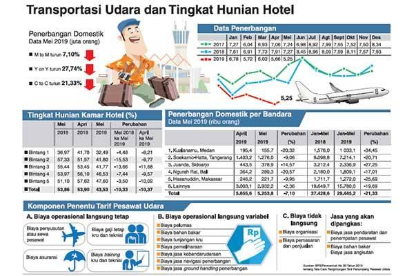 Harga Tiket Pesawat Dipangkas 50 Media Indonesia Line Today