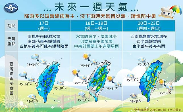 ▲氣象局表示,來一週天氣在沒下雨的時候天氣都很炎熱,高溫上看34度。(圖/氣象局提供)