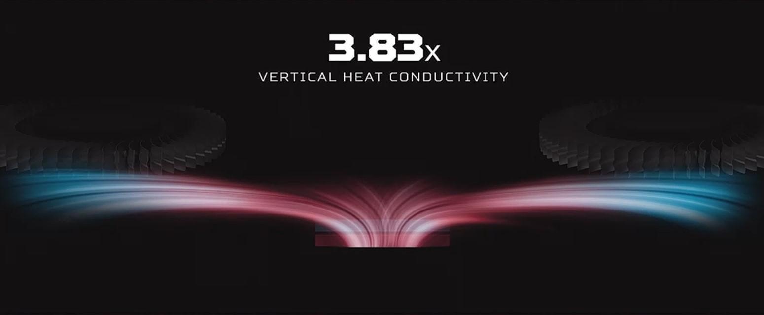 ▲ 相對於現行散熱膏,Predator PowerGem 垂直方向熱傳導率增為 3.83 倍,可見此熱介面材料於特定方向具有較佳的熱導率。