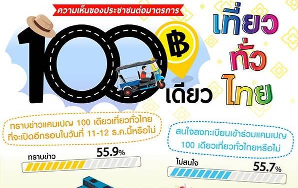 ไม่ปลื้ม! 100 เดียวเที่ยวทั่วไทยโพลล์เผยประชาชนเกินครึ่งเมิน