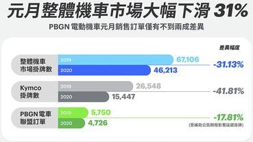 觀點: 電動車銷售真空期 ,為何傳統機車龍頭卻仍大退 4 成銷量?