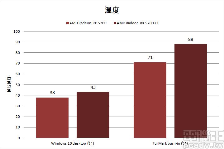 ▲ 由於 Radeon RX 5700 和 Radeon RX 5700 XT 採用相同的散熱解決方案,因此在 FurMark 燒機時,後者溫度高出 17℃。(室溫 25℃)