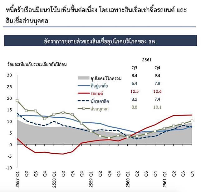 คนไทย21ล้านคนมีหนี้ 3ล้านคนเป็นหนี้เสีย กู้ซื้อรถมากสุด