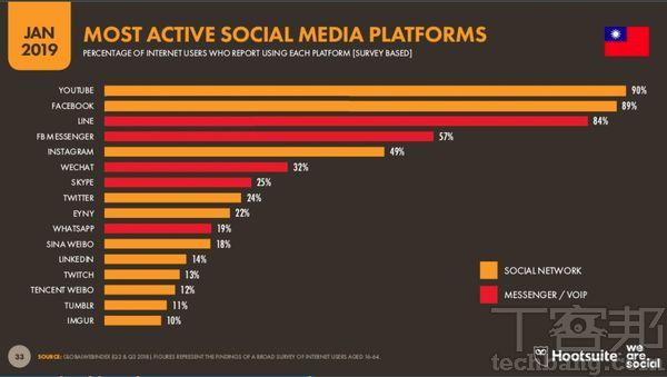 數位內容成為現代人獲得資訊與娛樂的重心,在We are social 2019報告顯示,台灣YouTube滲透率已高達90%。(資料來源:We Are Social)