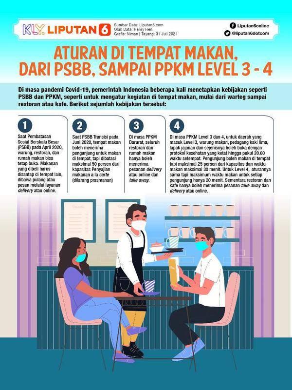 Infografis Aturan di Tempat Makan, dari PSBB, sampai PPKM Level 3 - 4