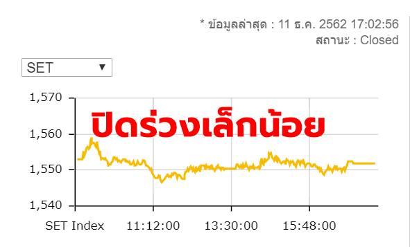 หุ้นไทยร่วง 1.14 จุด ปิดที่ 1,551.82 จุด